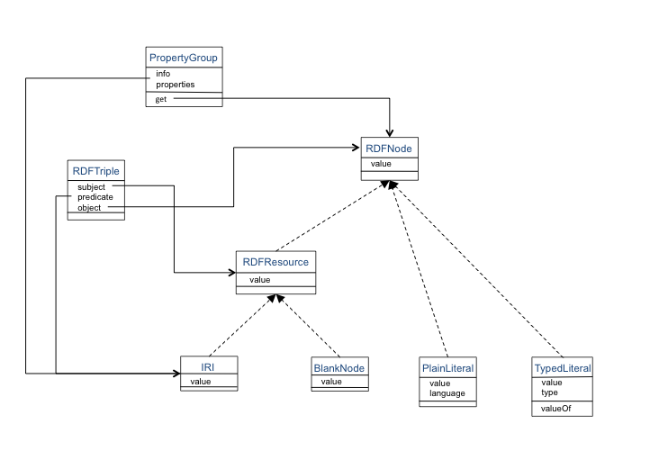 Class diagrams for the rdfa api from ivan herman on 2010 09 08 rdfa apis basicg ccuart Images