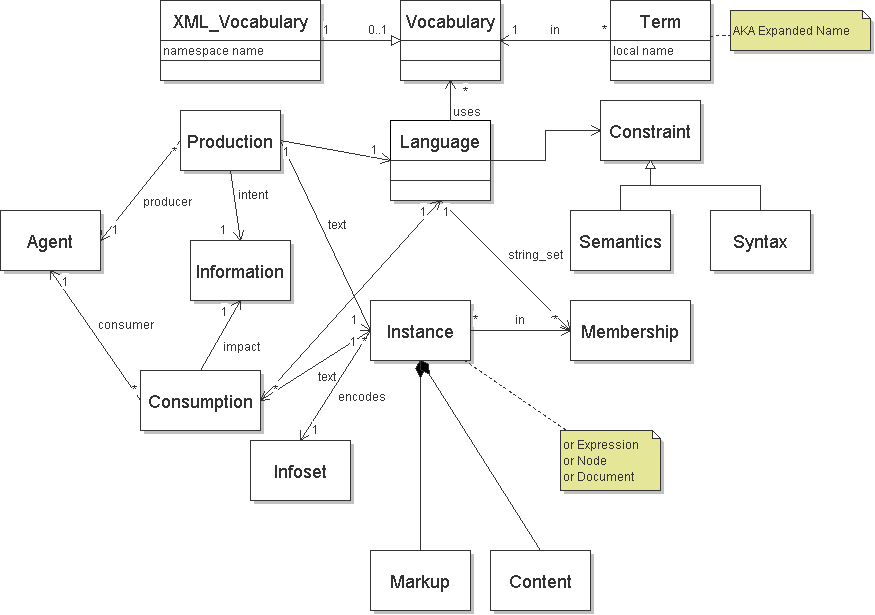 Re terminology section and diagram for extversioning from david ext vers umlg ccuart Images