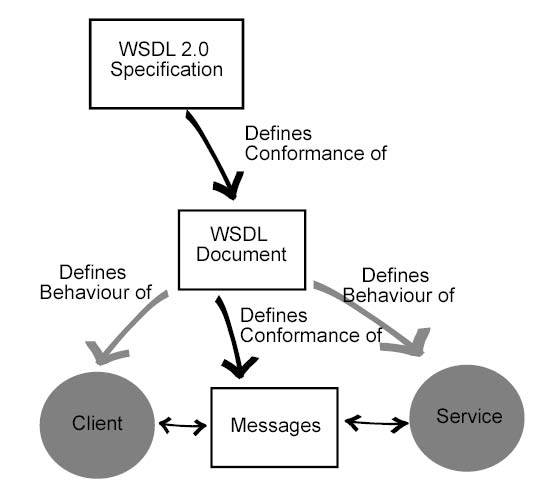 what wsdl defines   the diagram  from paul downey bt com on    diag jpg